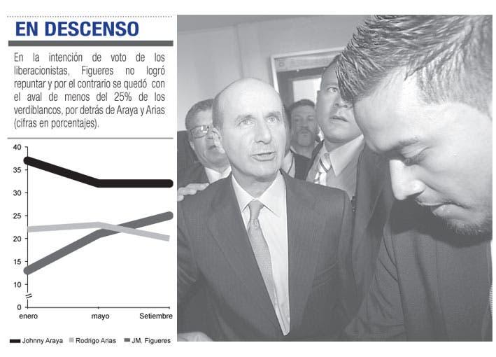 """""""No quiero ser Presidente"""", dice Figueres"""