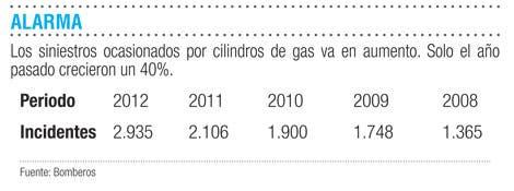 Peligroso mercado del gas