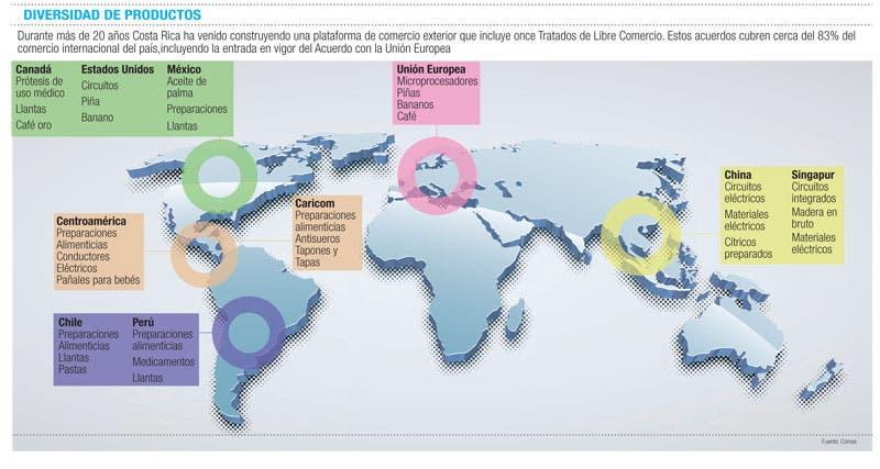 Comercio abierto con el mundo
