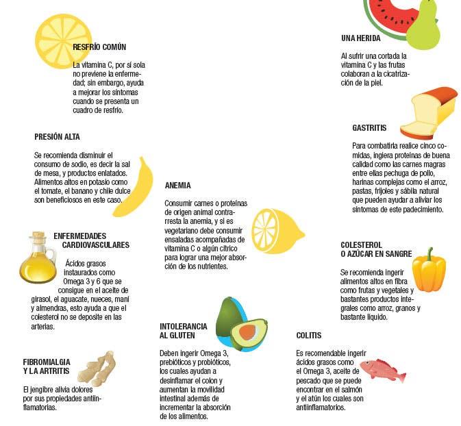 Comer para sanar