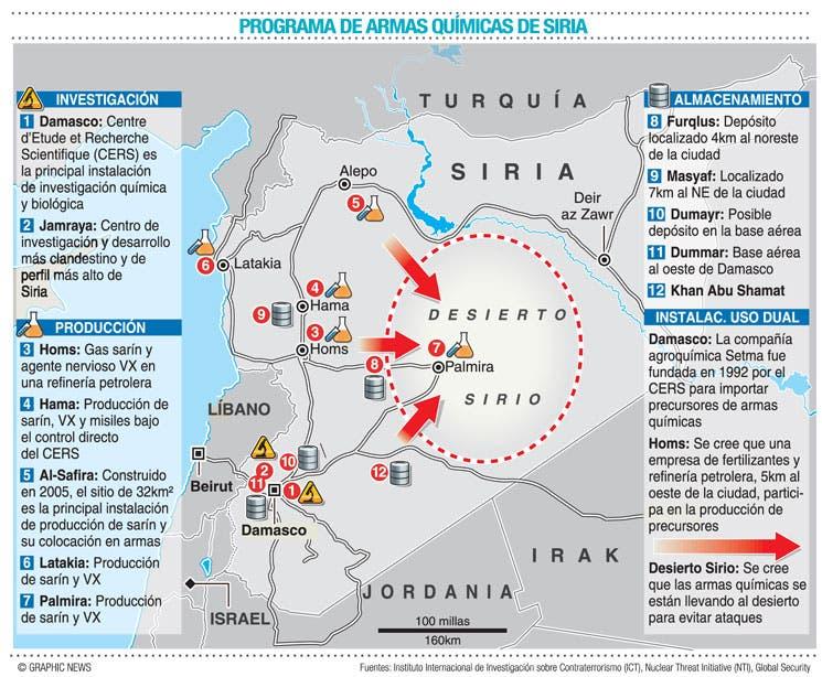 Siria suscribirá tratado que prohíbe armas químicas