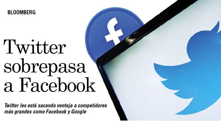 Twitter le saca ventaja a Facebook