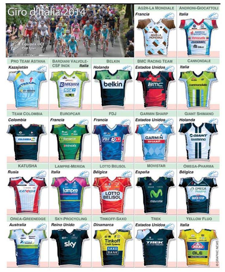 Favoritos al Giro