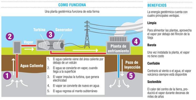 Viene la energía barata, limpia y sostenible