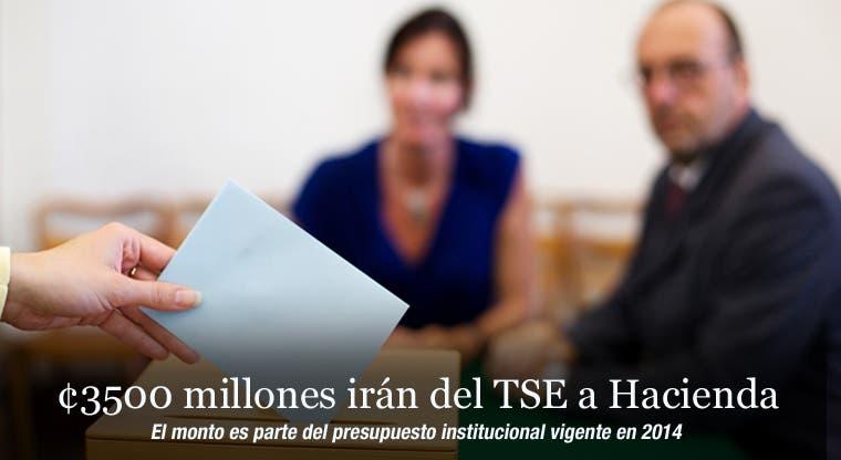 ¢3500 millones irán del TSE a Hacienda