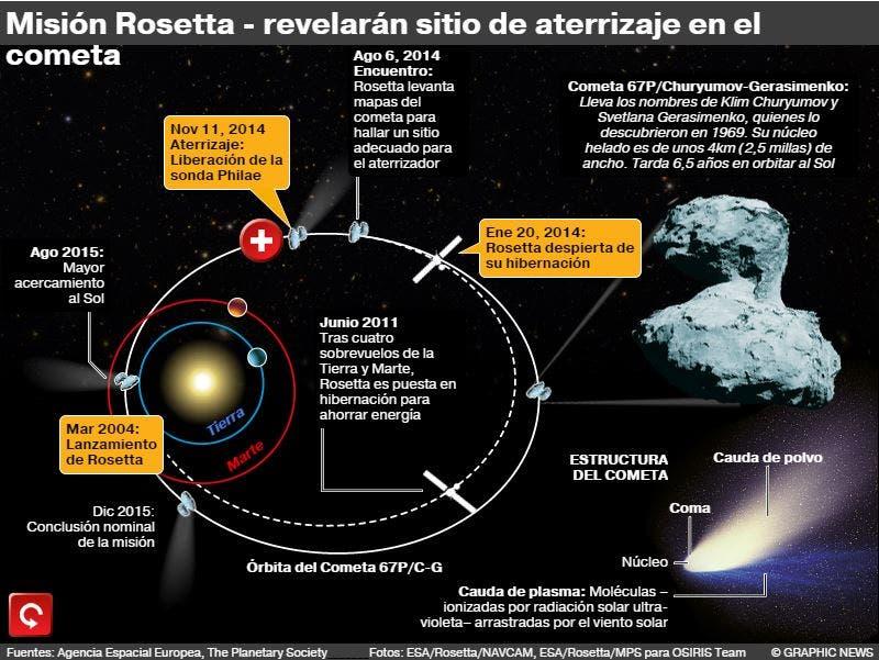 Misión Rosetta: Revelan el sitio de aterrizaje en el cometa 67P
