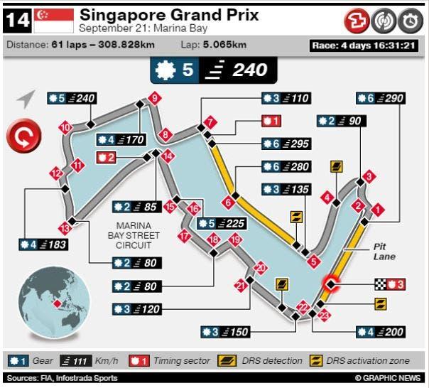Formula 1: Gran Prix de Singapur