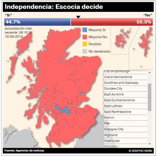 Escocia: Referéndum (Resultados en vivo)
