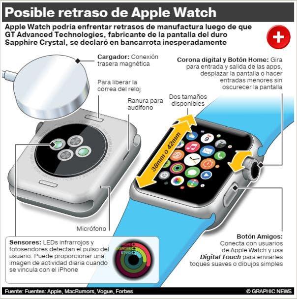 Posible retraso en el lanzamiento de Apple Watch