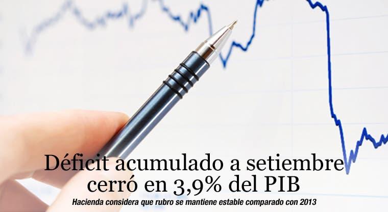 Déficit acumulado a setiembre cerró en 3,9% del PIB