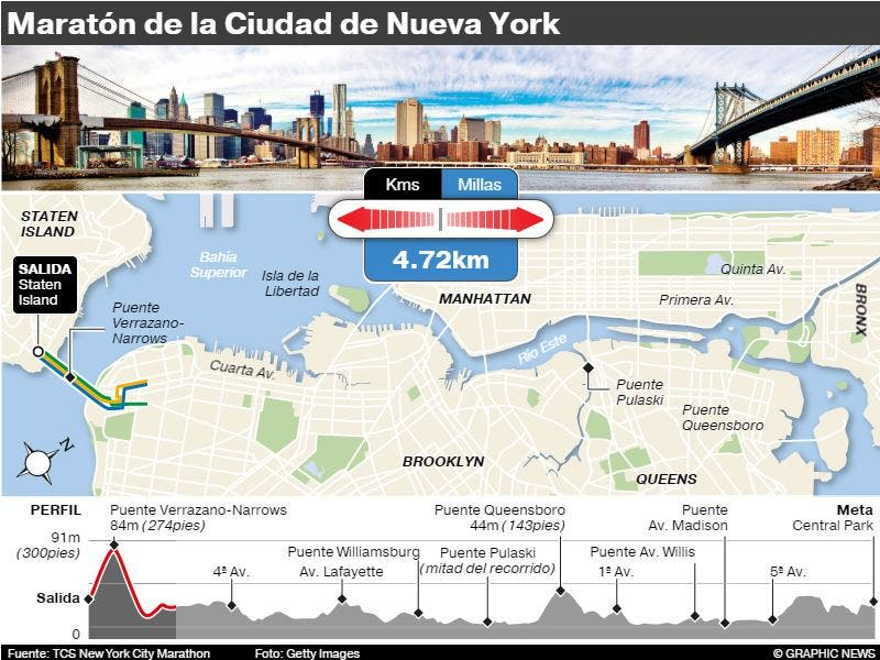 Maratón de New York