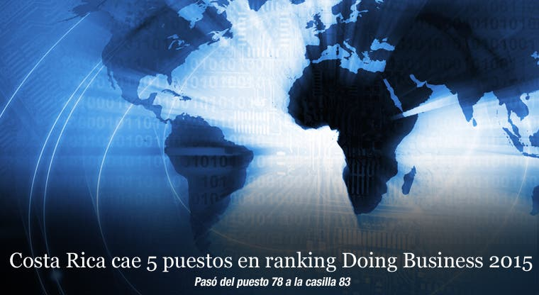 Costa Rica cae cinco puestos en ranking Doing Business