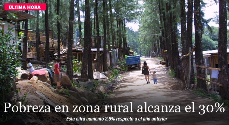Pobreza en zona rural alcanza el 30%