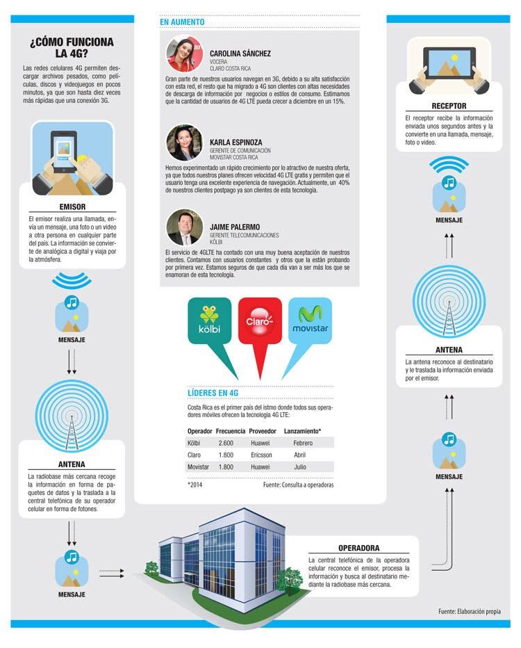 Internet 4G: el reto de las telecomunicaciones