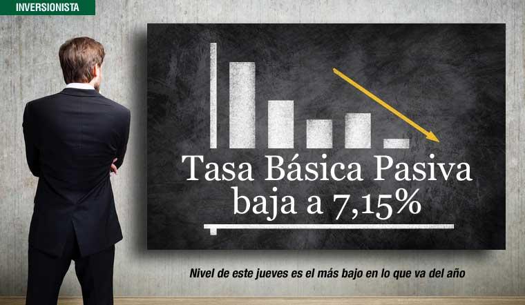 Tasa Básica Pasiva  baja a 7,15%