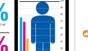 Siete de cada diez ticos tienen un smartphone