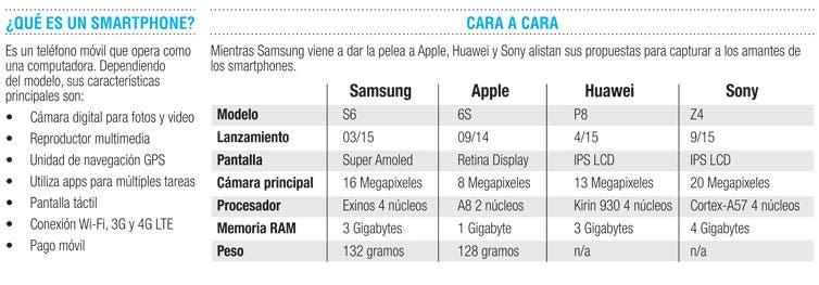 Los smartphones más cotizados del 2015