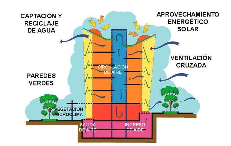 """Nuevo edificio """"verde"""" del MOPT recuperaría inversión en 10 años"""