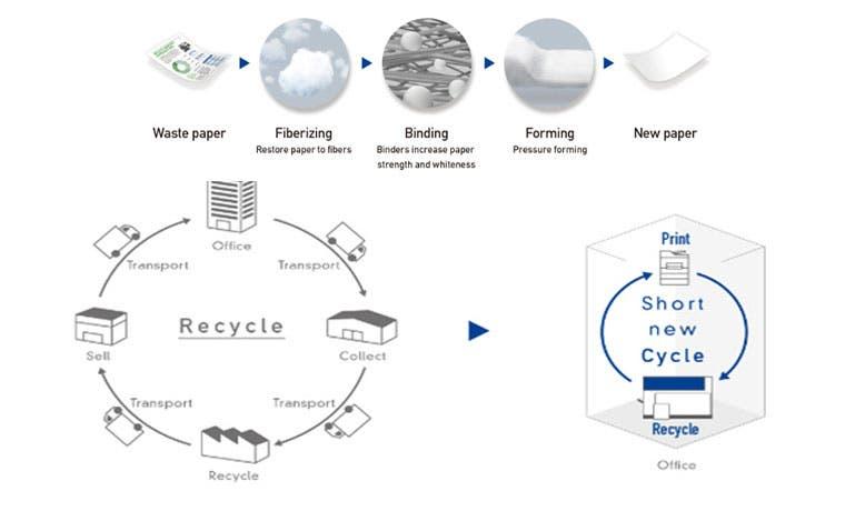 Epson desarrolla sistema que convierte residuo de papel en papel nuevo
