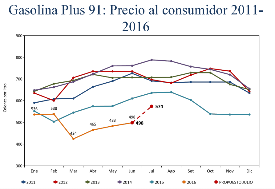 201606101544170.grafico recope.png
