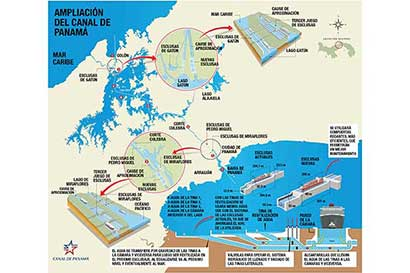 Exportar será más barato con ampliación de Canal de Panamá
