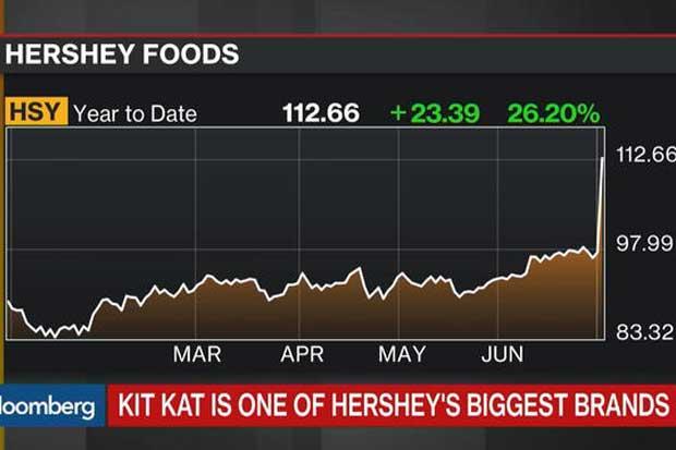 Posible compra de Hershey disparó acciones de EE.UU.