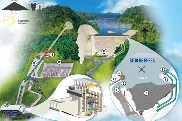 ¿Cómo funciona la planta hidroeléctrica Reventazón?