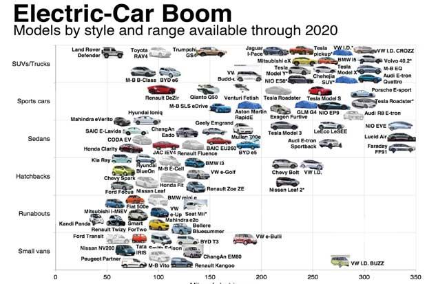 Europa desafía a Tesla construyendo grandes plantas de baterías