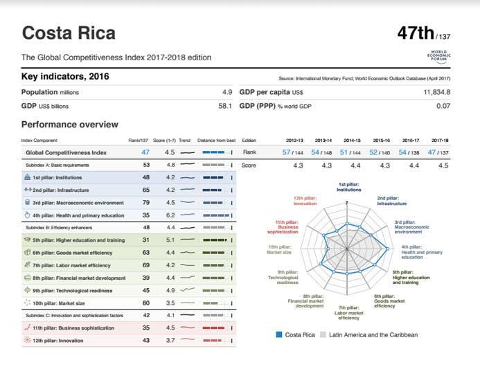 201709261729380.evaluacion-cr-competitivida.jpg