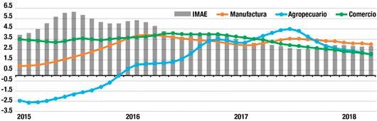 Gráfico del IMAE