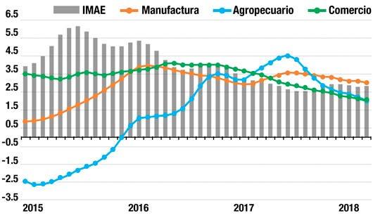 índice mensual de la actividad económica