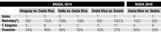 Rendimiento de Costa Rica en partidos del Mundial Brasil 2014 versus Rusia 2018