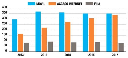 Ingresos totales del sector telecomunicaciones
