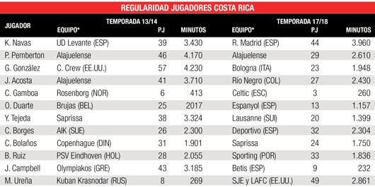 Comparación de minutos jugados de seleccionados ticos previo a Brasil 2014 y Rusia 2018