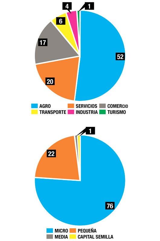 El agro es de los sectores más beneficiados con los créditos del SBD