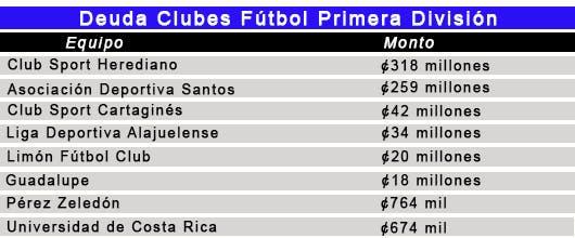 Deuda Clubes Primera División