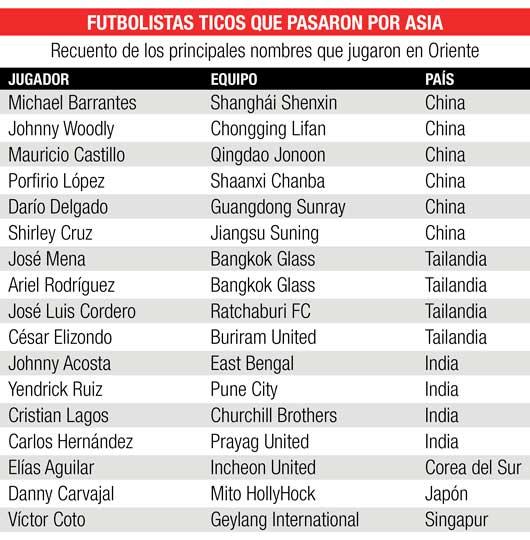 Jugadores ticos que militaron en el fútbol de Asia