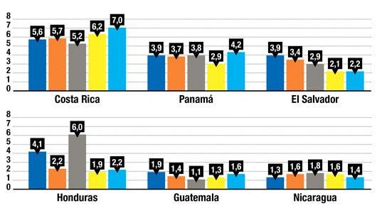 Déficit fiscal de Costa Rica