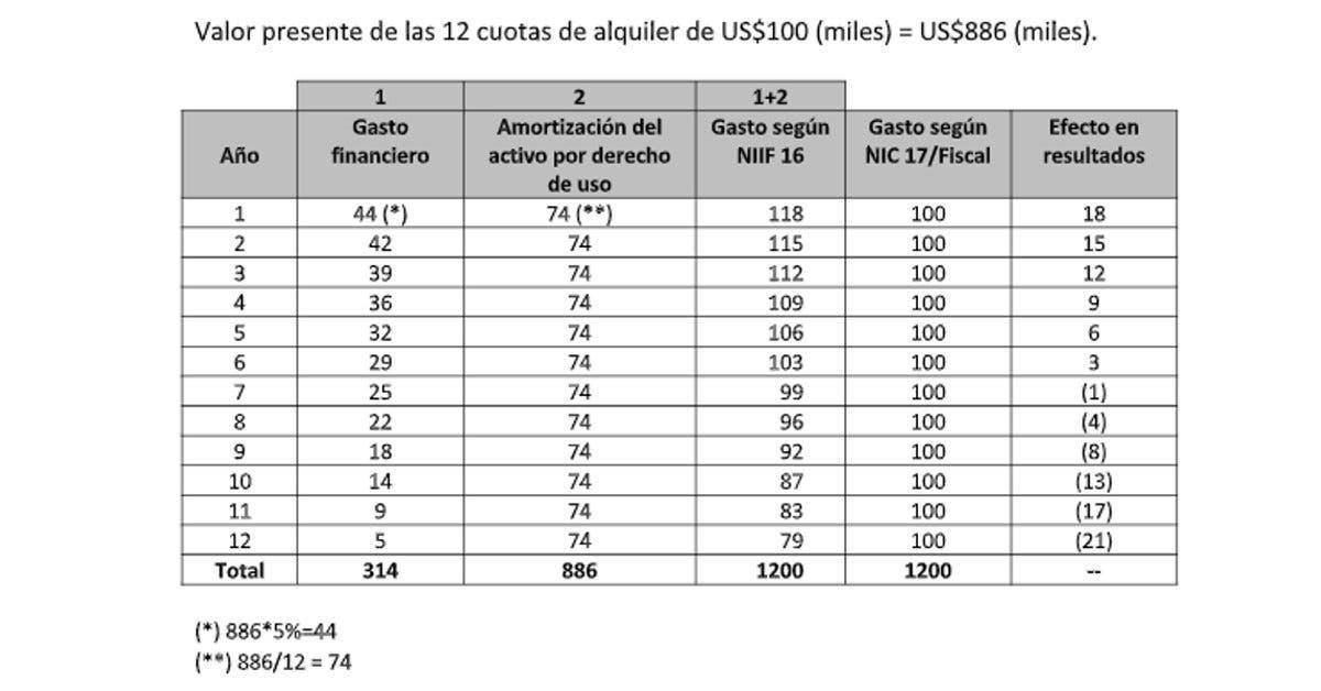 Tabla con valor presente de las 12 cuotas de alquiler de US$100