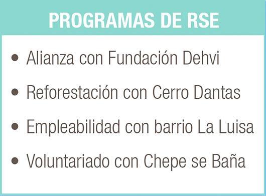 Recuadro sobre los programas de RSE de Palma Real & Casino