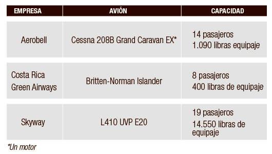 recuadro con nombre de aviones por empresa