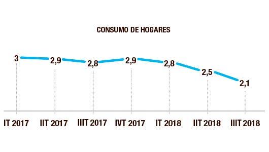 Consumo de hogares