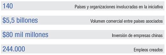 Estadísticas de inversión y comercio bilateral.