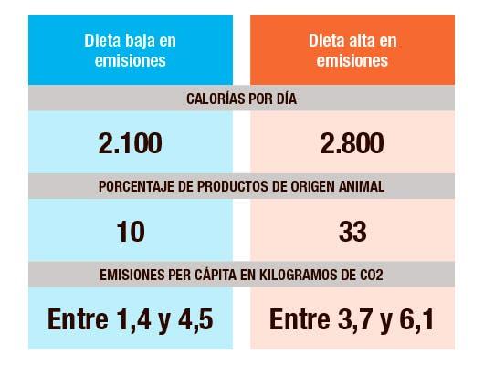 Dieta ambiental