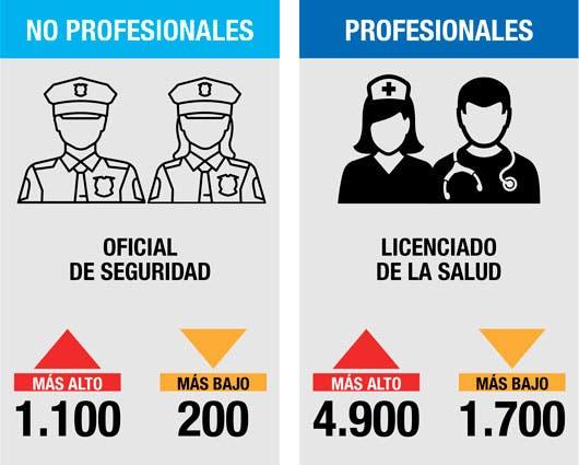 Fuente: Contraloría General de la República