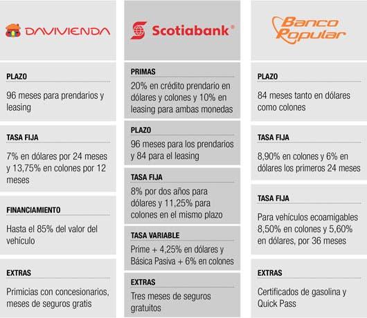 Oferta de Bancos