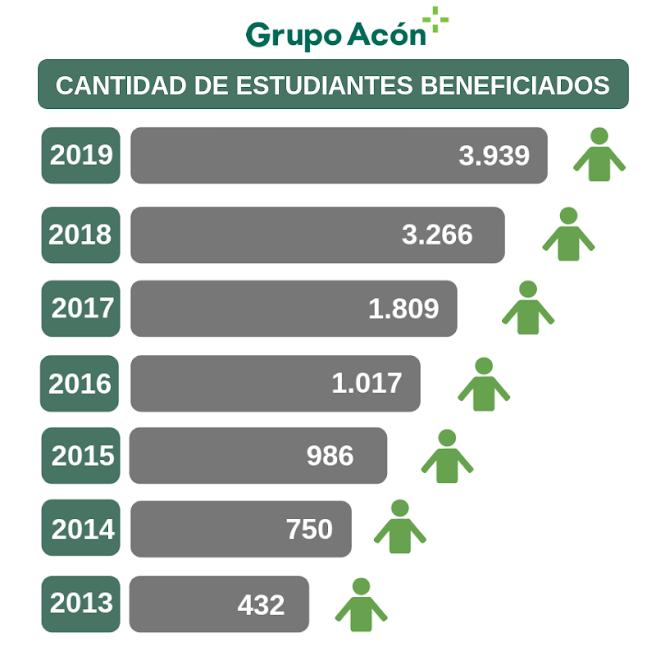 Fuente. Grupo Acón