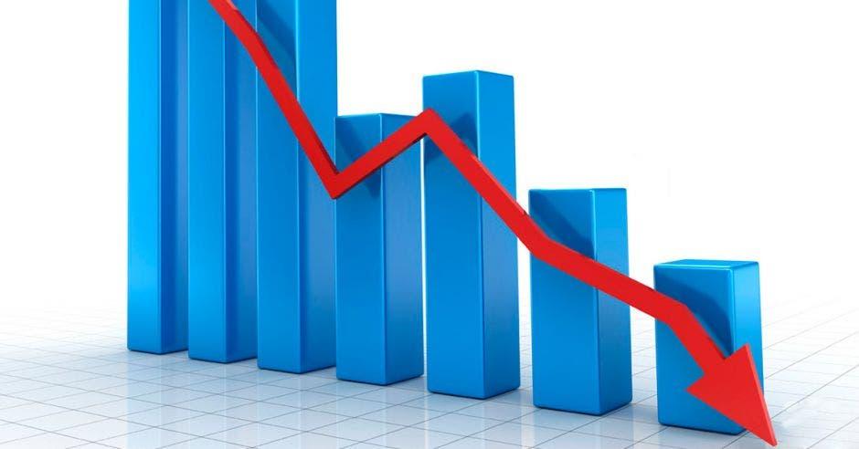 La economia cae