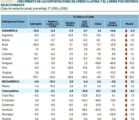 Exportaciones de Sudamérica y Centroamérica, a China, Estados Unidos y el resto del mundo