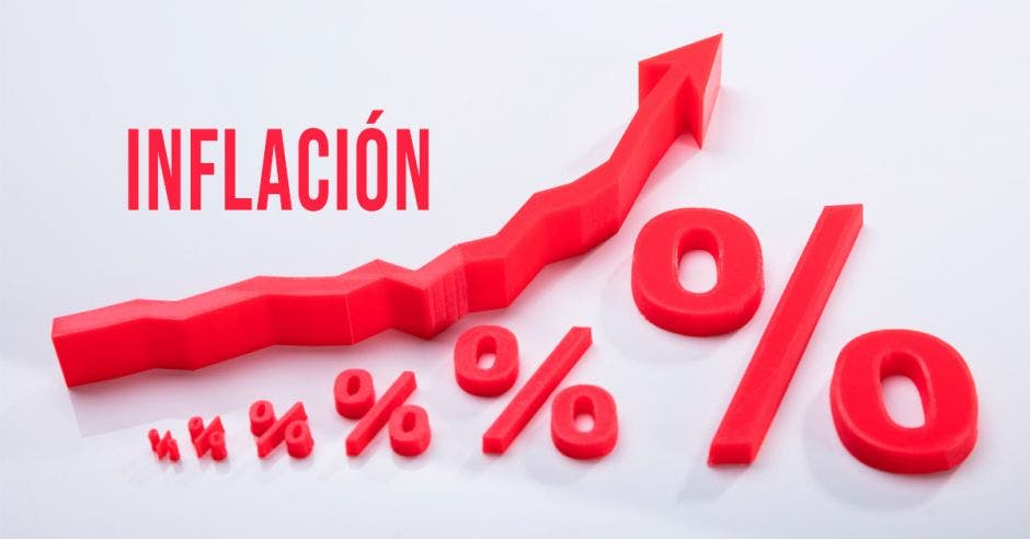 Inflación, porcentaje